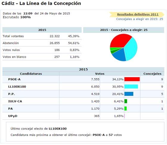 Resultados electorales 2015 la l nea de 0 a 100x100 for Resultados electorales ministerio